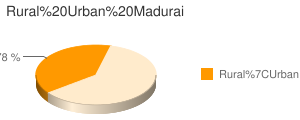 Madurai census population